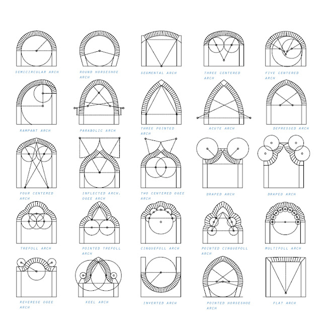 Architecture Basics : Arches   The mind of architecture