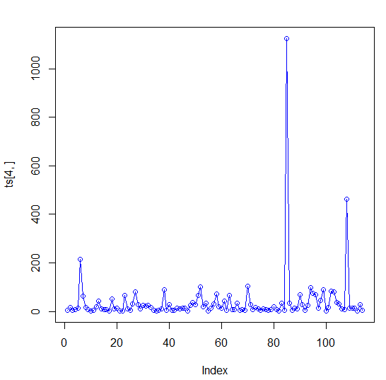 Time series analysis using r forecast package analyticbridge image above shows the monthly sales of an automobile fandeluxe Image collections
