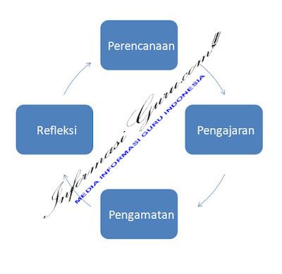 Siklus PTK Penelitian Tindakan Kelas