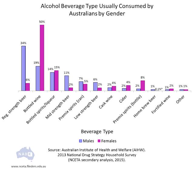 Alcohol-Beverage-by-gender