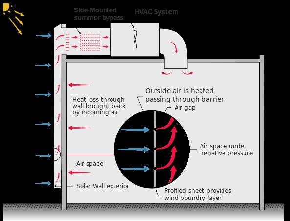 التدفئة بالطاقة الشمسية بمجمعات الهواء المفرغة