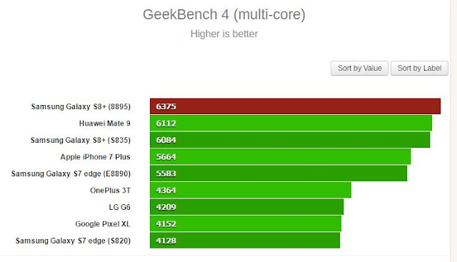 في خبر مميز لعشاق هاتف Galaxy S8 نسخة معالج Exynos تحقق أعلى معدل نقاط على منصة GeekBench