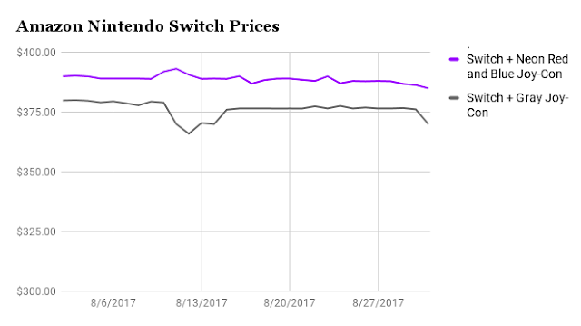 Nintendo Switch prices August 2017 Amazon chart graph line timeline Neon Red Blue Gray