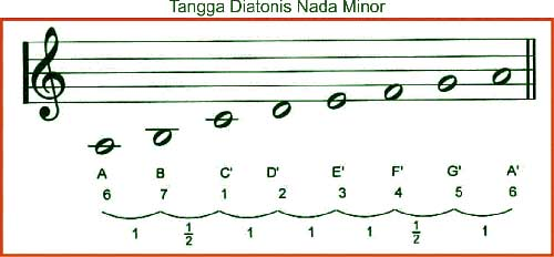 tangga-nada-diatonis-minor