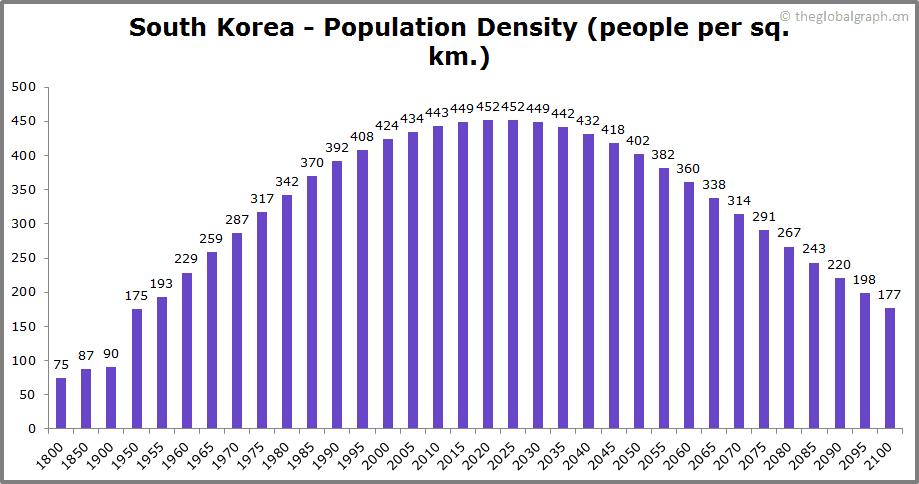 South Korea  Population Density (people per sq. km.)