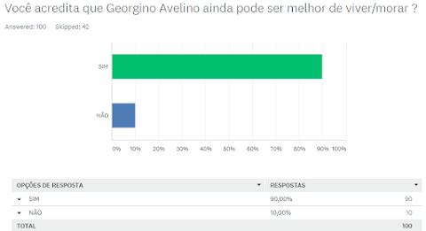 Resultado da enquete: Você acredita que Georgino Avelino pode ser melhor ? confira;