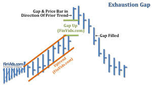 GAP THEORY IN STOCK MARKET