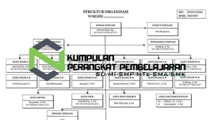 Contoh Struktur Organisasi Sekolah Dasar, SMP, SMA, SMK