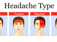 Types Of Headaches Diagram