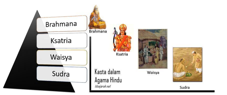 Kasta Dalam Agama Hindu Idsejarah Net