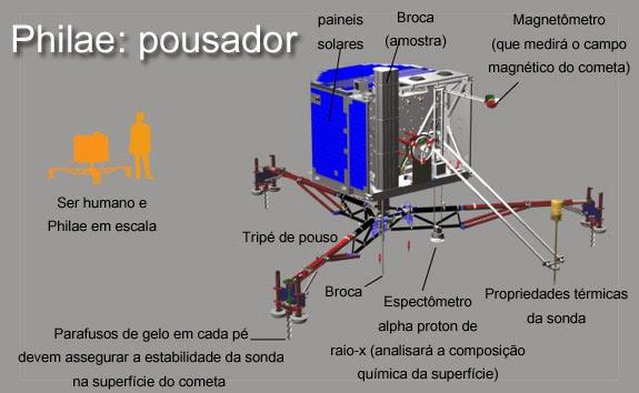 Infográfico mostra Philae, pousador do cometa 67 P