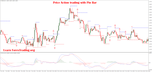 Price Action Trading with Pin Bar MT4 Template