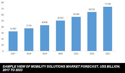 field mobility solutions market