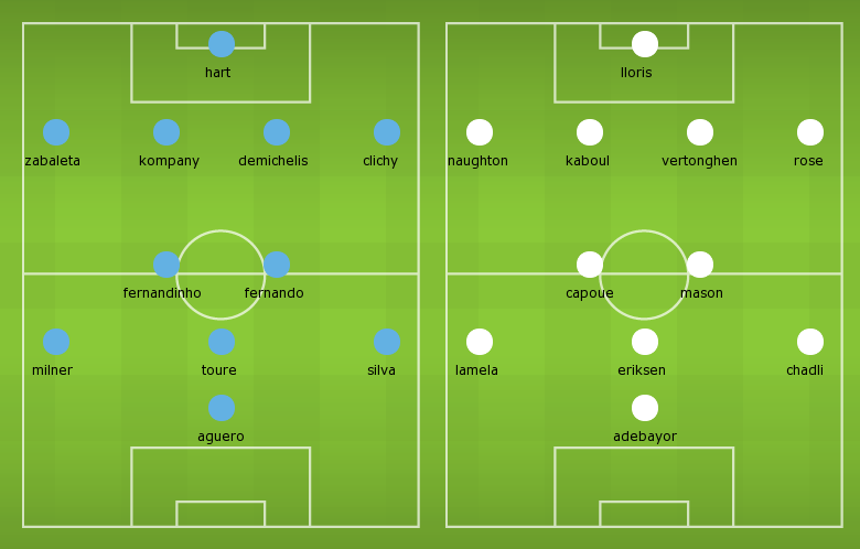 Possible Line-ups: Manchester City vs Tottenham Hotspurs