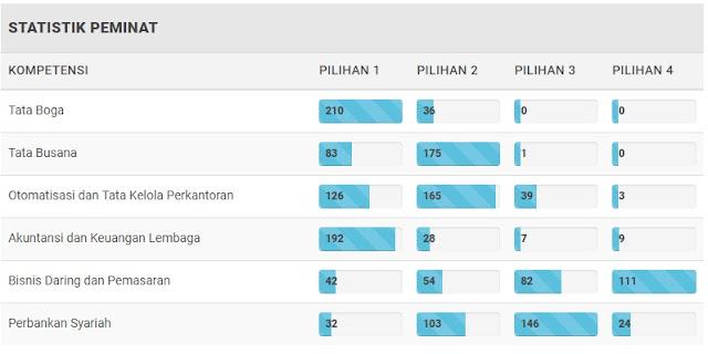 Statistik peminat SMK Negeri 1 Kudus.