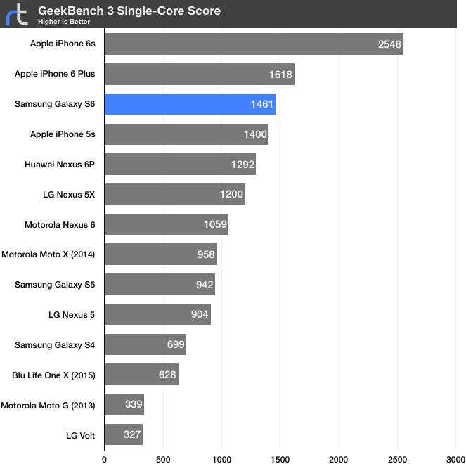 Samsung Galaxy S6 Geekbench 3 Single-Core
