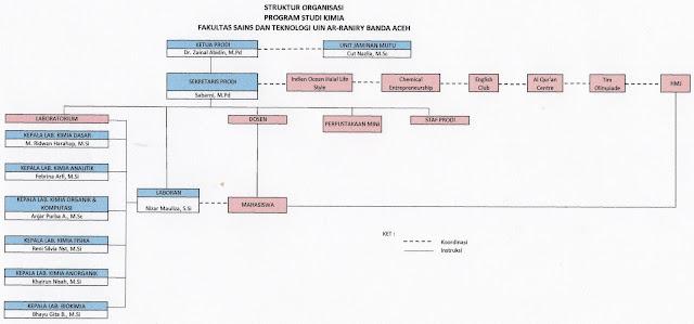 Organisasi Prodi Kimia FST UIN Ar-Raniry tersusun atas kaprodi, sekretaris prodi, dosen, kepala laboratorium, laboran, mahasiswa, beserta unit kegiatan ekstrakurikuler yang merupakan wadah penguatan softskill mahasiswa