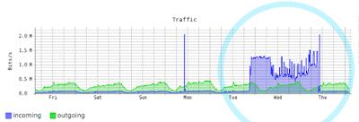 VPS管理画面のトラフィック記録