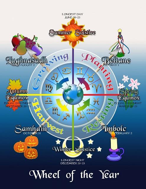 napéjegyenlőségek és napfordulók