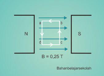 Pembahasan Soal SBMPTN Fisika Induksi Elektromagnetik