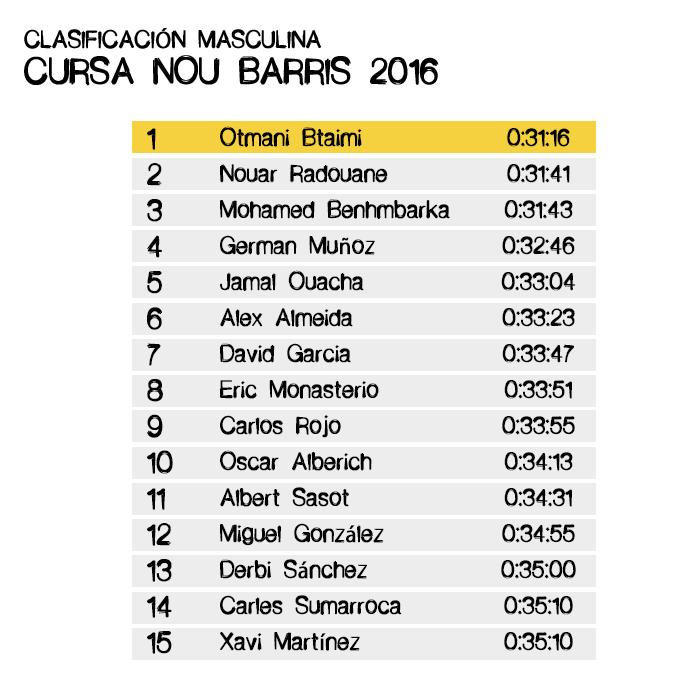 Clasificación Masculina Cursa Nou Barris 2016