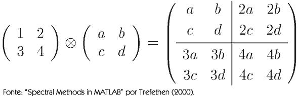 Exemplo de produto de Kronecker
