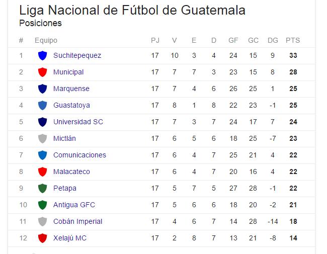 Image Result For La Liga Posiciones