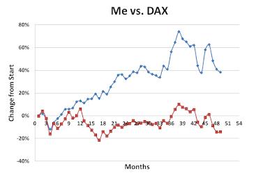 Me, DAX, February, 2016