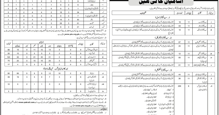 900+ Government Jobs in Pakistan Railways for Various
