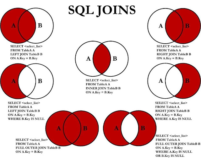 types of joins using SQL