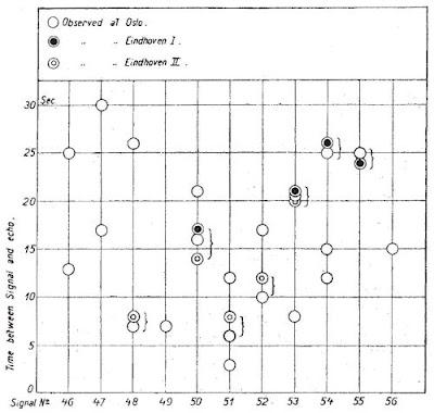 Grafico dei Long Delayed Echoes osservati l'11 ottobre 1928