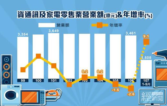 1-5月資通訊及家電設備營收增9.1%