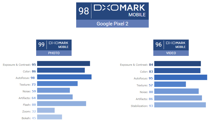 Баллы по категориям для камеры Google Pixel 2