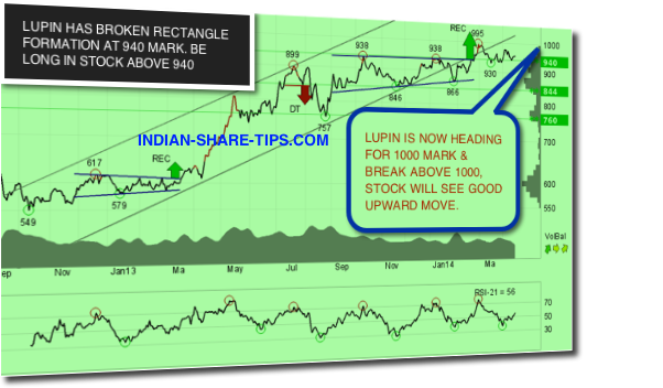 Lupin - To Buy or Sell to Make Money | Indian Stock Market