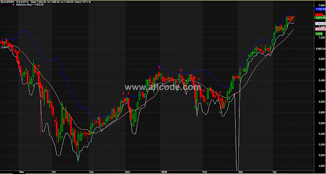 Bollinger Bands With Entry Exit Stoploss