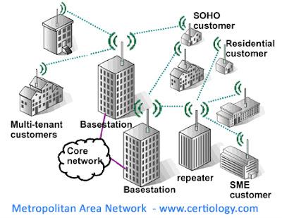 Pengertian Jaringan MAN (Metropolitan Area Network)