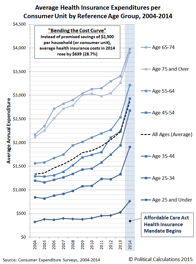 Average Health Insurance Expenditures per Consumer Unit by Reference Age Group, 2004-2014
