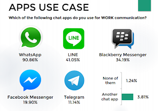 qiscus, whatsapp, bbm, line, messenger, telegram