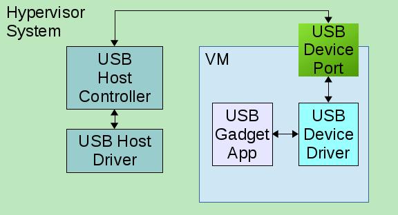 Elasticity: Linux USB Gadget Application Testing