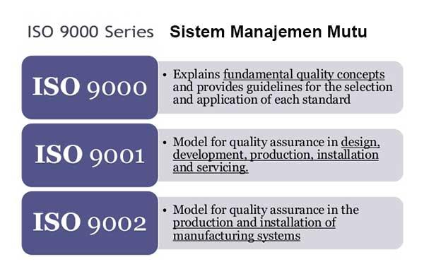 Sistem Manajemen Mutu ISO 9000