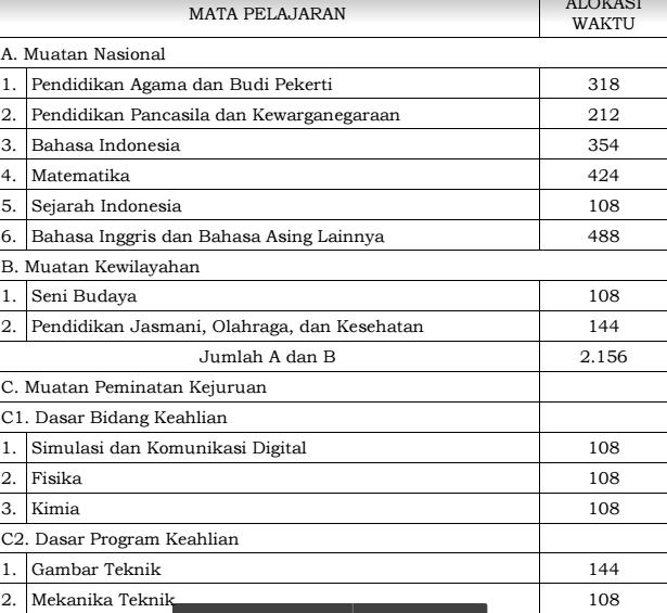 gambar Struktur Kuriukulum 2013 Untuk SMK dan MAK Tahun 2017 Sesuai SK Dirjen Dikdasmen
