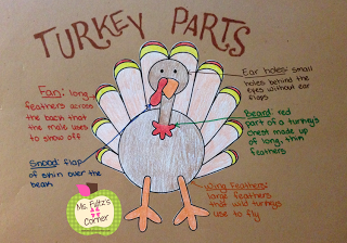 Mix science with nonfiction text features and label the parts of a turkey