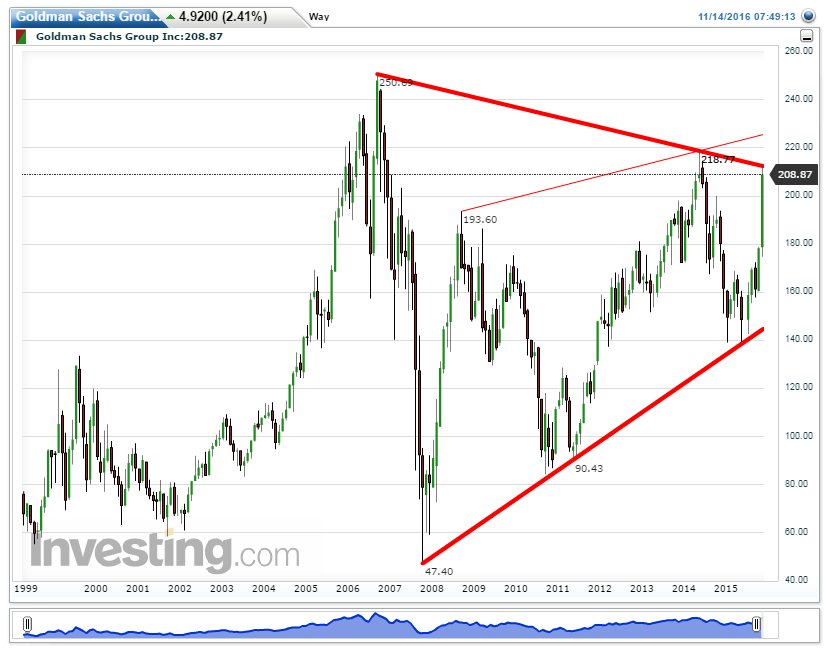 Goldman%2BSachs%2BGroup%2BInc%2528Monthl