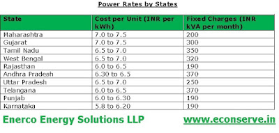 Power Tariff in India by States