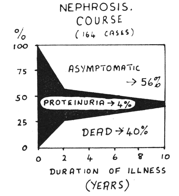 1961: threshold of the new nephrology | History of Nephrology