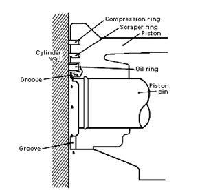 kompresi sebanyak dua buah yang terpasang pada cuilan paling atas dan tengah piston Fungsi, Cara Kerja Dan Jenis - Jenis Cincin Torak ( Ring Piston )