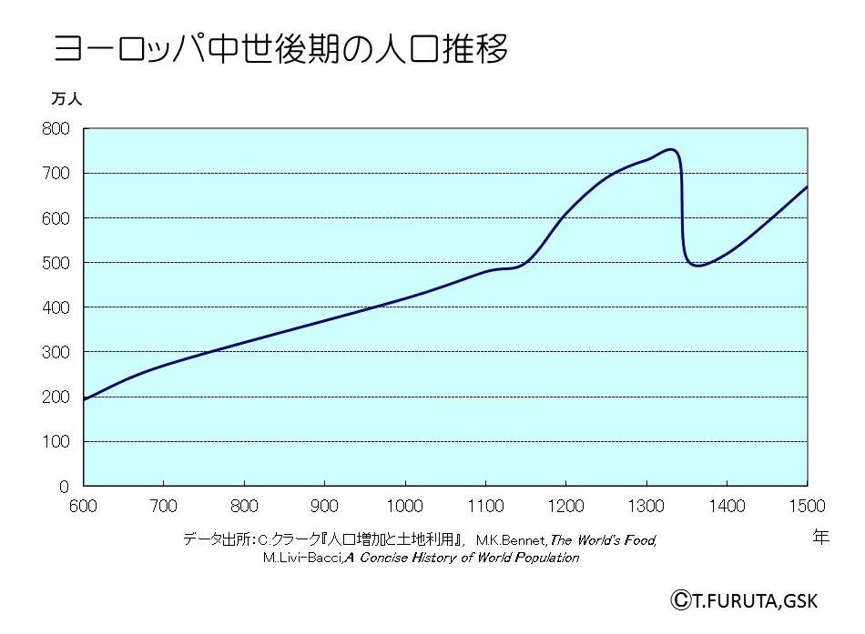近代以前の日本の人口統計 - Dem...