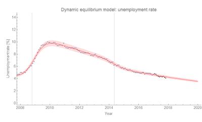 Information Transfer Economics: Checking my forecast