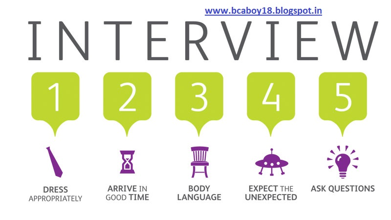 some-common-question-ask-in-interview, impotent-question-ask-in-interview
