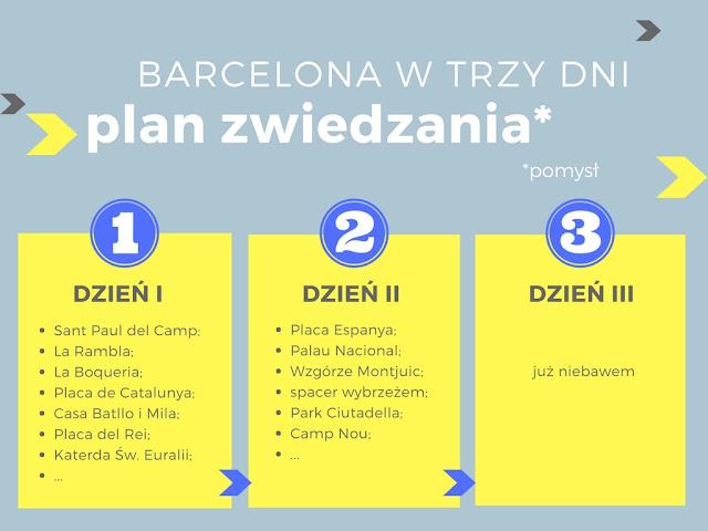 Barcelona - plan zwiedzania, co warto zobaczyć